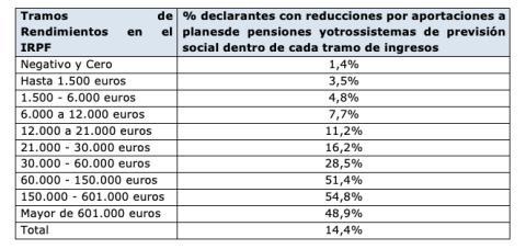 Declarantes que se benefician de las reducciones por aportaciones a planes de pensiones