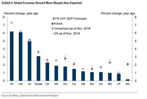La economia global se enfría mas de lo esperado.