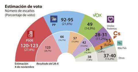 Encuesta electoral publicada por ABC.