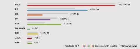Encuesta electoral publicada por El Confidencial.