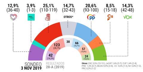 Encuesta electoral publicada en El Español