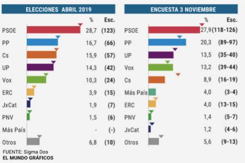 Encuesta electoral publicada en El Mundo