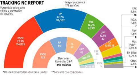 Encuesta publicada por La Razón