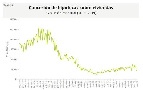 Evolución de la firma de hipotecas desde 2003