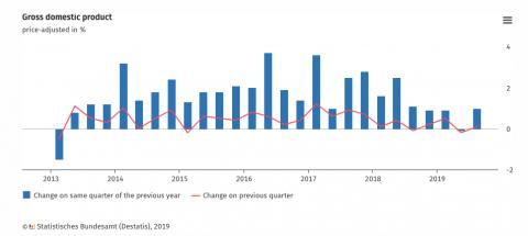 Evolución del PIB alemán desde 2013
