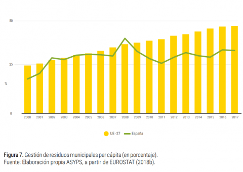 Evolución de reciclaje de residuos en España
