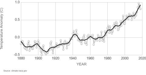 Evolución de la temperatura