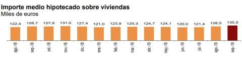 Importe medio de las hipotecas en los últimos 13 meses