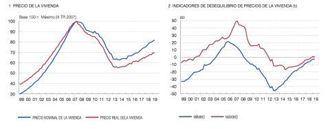 Indicadores de precio de vivienda y sus desequilibrios, según el Banco de España