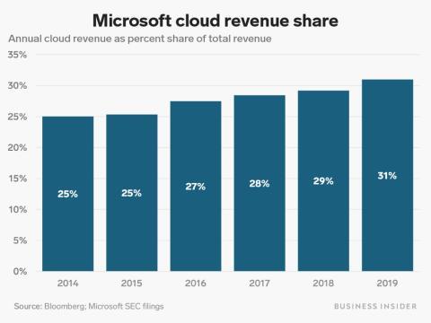 Ingresos Microsoft desde 2014
