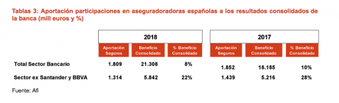Participación de las aseguradoras en el negocio bancario español.