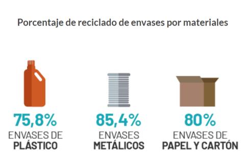 Reciclado de envases por materiales