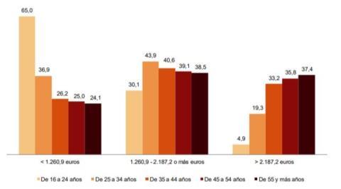 Reparto por edad de las escalas salariales según el INE