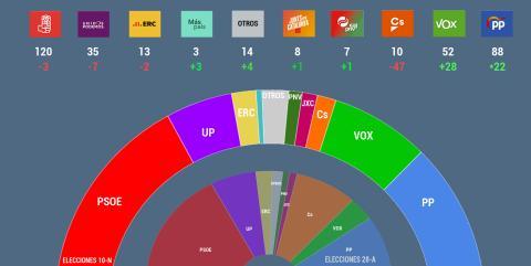 Resultados electorales noviembre 2019