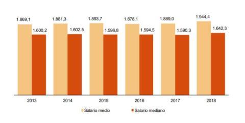 Salario medio y mediano desde 2013