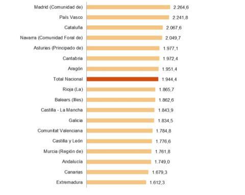 Salarios medios por comunidades en 2018