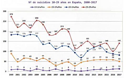 Sociedad Española de Suicidología