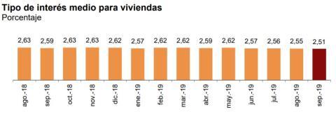 Tipo de interés medio de las hipotecas para viviendas en los últimos 13 meses