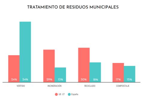 Tratamiento de Residuos Sólidos Municipales