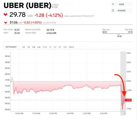 Uber losses keep growing as the ride-hailing giant scrambles to get its finances in order