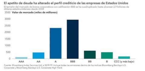 Volumen de deuda corporativa.