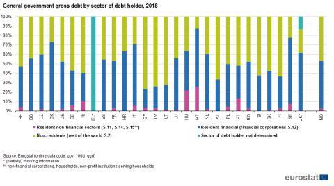 Cómo se reparte la deuda soberana en la UE y Noruega entre inversores locales y extranjeros
