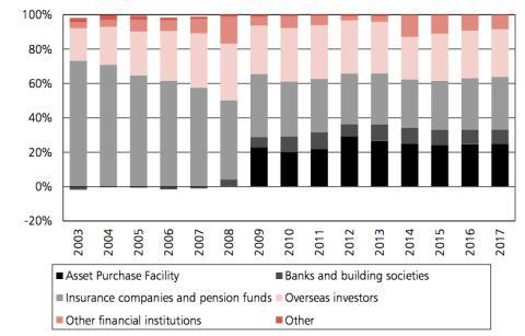 Los dueños de la deuda británica desde 2003 a 2017
