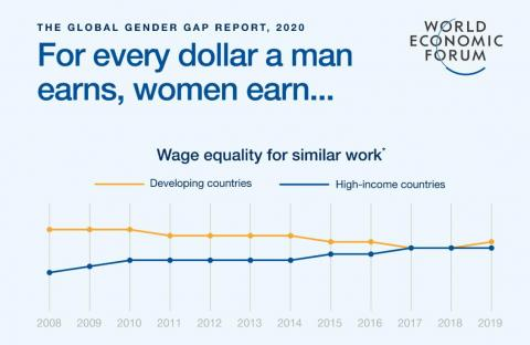 It will take 257 years for women to have all of the same economic opportunities as men, new study says