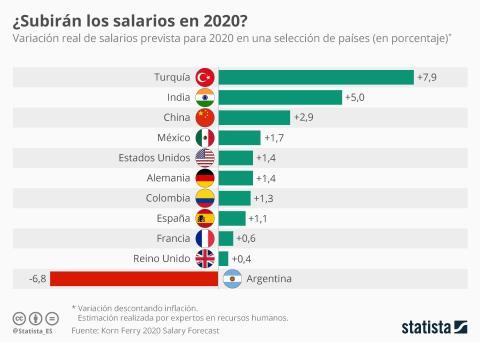 países donde más subirá el salario 2020