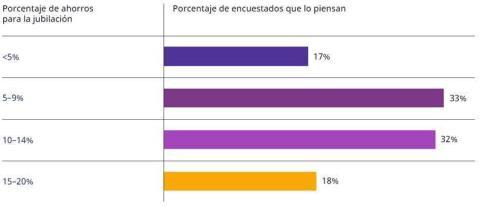 Porcentaje de sus ahorros que creen los españoles que realmente pueden utilizar durante su jubilación antes de quedarse sin dinero