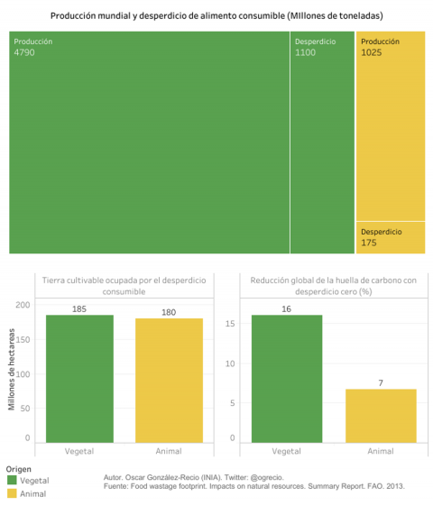 Producción de alimentos y emisiones asociadas según su origen vegetal o animal.