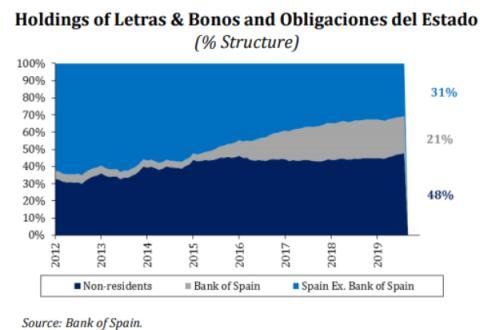 Tenedores de la deuda española en 2019