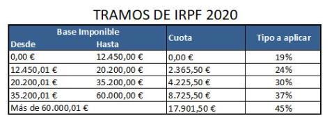 Tramos de IRPF 2020 para hacer la declaración de la renta