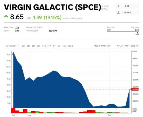 Virgin Galactic leaps after Morgan Stanley says the company's stock can jump 203% over the next year