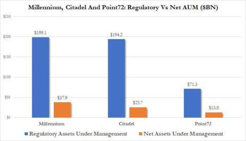Activos de los 3 principales fondos especulativos