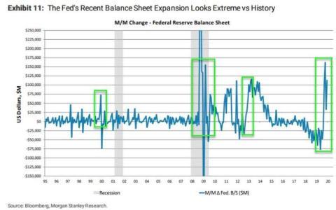El balance de la Reserva Federal en los últimos 25 años