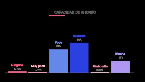 Capacidad ahorro españoles.
