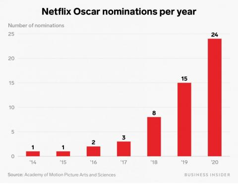 A chart of Netflix's Oscar nominations each year since 2014 shows how it's taken the movie business by storm