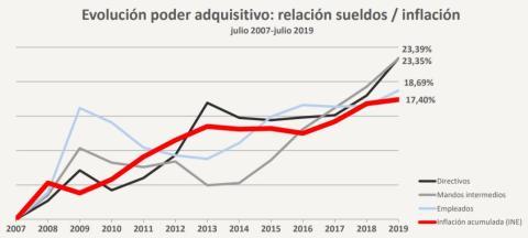 Cómo han aumentado los sueldos y la inflación en los últimos 12 años