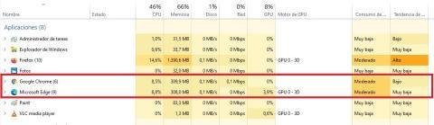 Consumo Microsoft Edge Chromium