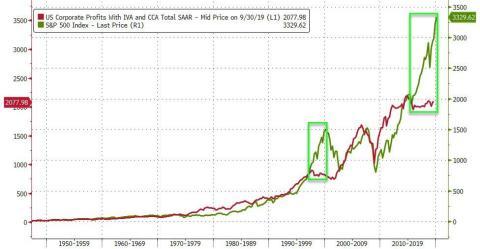 Correlación beneficios corporativos y la bolsa.