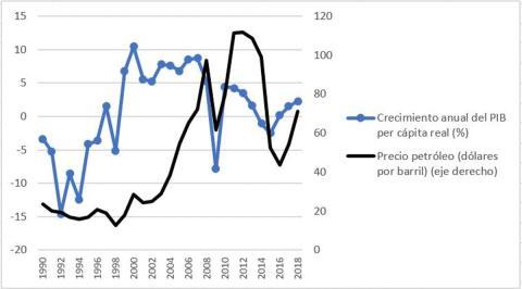 Crecimiento anual del PIB per cápita y variación del precio petróleo en Rusia entre 1990 y 2018. Banco Mundial y BP