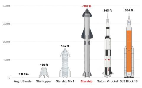Starship de Elon Musk.