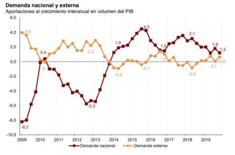 Evolución de la demanda interna y externa de España y su aportación al PIB en la última década