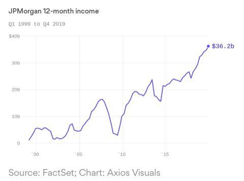 Evolución de los ingresos de JP Morgan desde 2000
