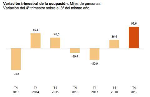 Evolución de la ocupación en el cuarto trimestre en los últimos 7 años