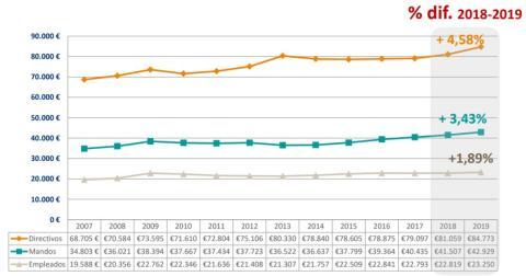 Evolución de sueldos medios de directivos, mandos y empleados entre 2007 y 2019