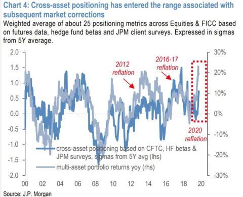 Gráfico de JP Morgan