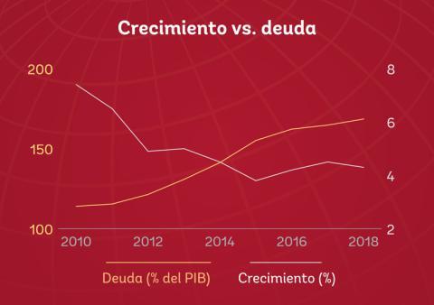 Así han crecido la economía y la deuda entre 2010 y 2018