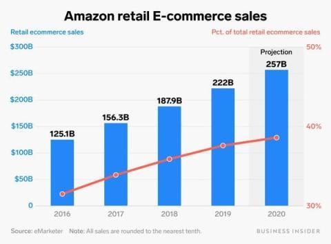 La historia hace prever que Amazon se recuperará este año.